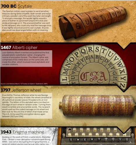 The History of Encryption | Visual.ly (Infographic) | ks3humanities | Scoop.it