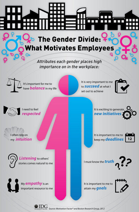 What Motivates Each Gender in the Workplace: Infographic | Mobile | Scoop.it