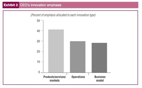 Here is Why You Need Business Model Innovation - Innovation for Growth | future business trends | Scoop.it