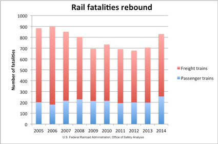 Train Deaths Rise Amid Energy-Driven Rail Transformation | Asset Management Engineering | Scoop.it