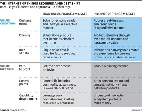 How the Internet of Things Changes Business Models | Data Business | Scoop.it