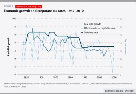 Corporate taxes don't cause recessions. But do they hurt growth? | MACRO | Scoop.it