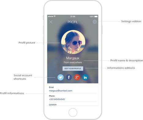 Chat in App: la grande opportunità per il mobile marketing | marketing personale | Scoop.it