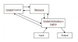 Introduccion de Computacion, Estructura de un computador   Estructura y lógica del computador   Scoop.it