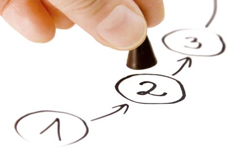 Comprendere come cambiamo per facilitare ilcambiamento - Blog sulla Leadership e il Coaching - The Performance Coach - Executive Coaching e sviluppo della Leadership | Coaching & Leadership | Scoop.it