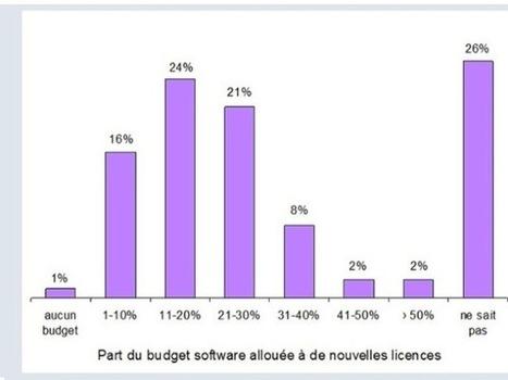 """Virtualisation, mobilité, BYOD: quand la gestion des licences vire au casse-tête   On est """"Computing""""   Scoop.it"""