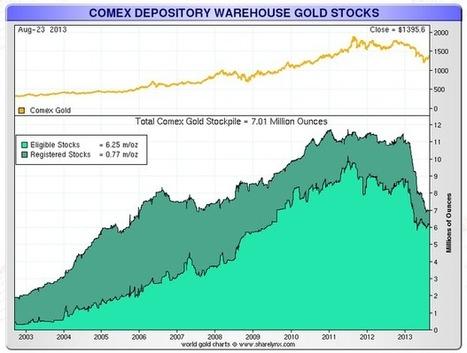 China's New Gold Dynasty | Winn Financial | Scoop.it