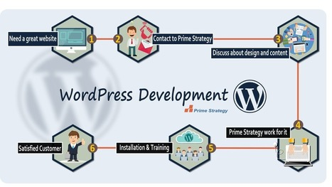 5 Best Ways to Optimize Your WordPress Website | BestDesignTuts | Web Increase | Scoop.it
