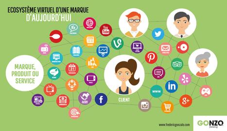 Qu'est-ce qu'un expert des médias sociaux ? | eTourism Trends and News | Scoop.it