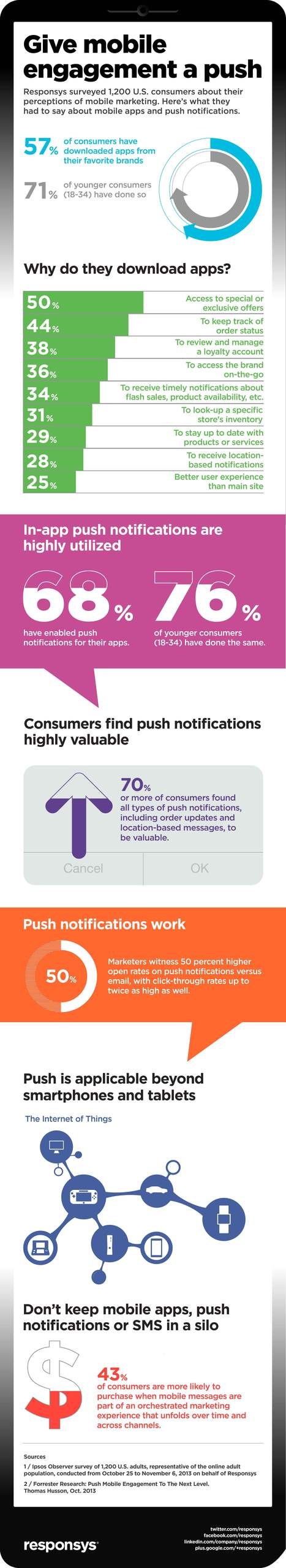 Give mobile marketing a 'push' [Infographic] | Responsys New School Marketing Blog | Trend Alert | Scoop.it