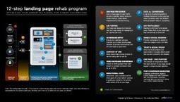 Why Landing Pages Are So Useful For Your Website | Website Pages Advice | Scoop.it