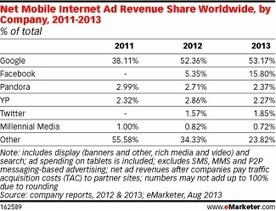Facebook Sees Big Gains in Global Mobile Ad Market Share | Mobile - Mobile Marketing | Scoop.it