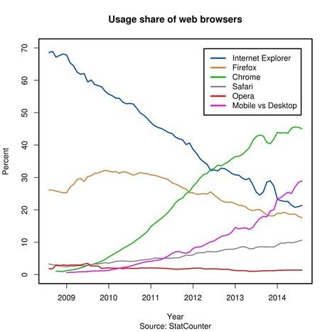 Bureautique cloud : LibreOffice Online chatouil... | netnavig | Scoop.it