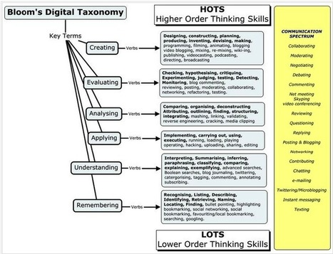 Everything Teachers Need to Know about Bloom's Digital Taxonomy | Linguagem Virtual | Scoop.it