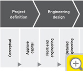 Capital projects life cycle - EY - Global | Document Control | Scoop.it