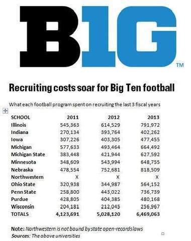 B1G football recruiting costs soar - TheGazette   Ohio State Buckeyes Football   Scoop.it