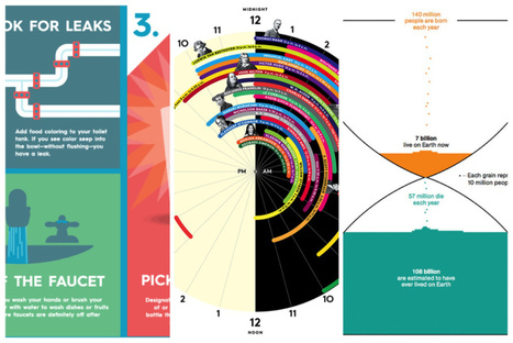 9 Powerful Infographics That Will Change The Way You See the World | visual data | Scoop.it