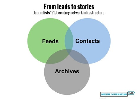 How journalists manage information: from leads to stories | Media Tomorrow | Scoop.it