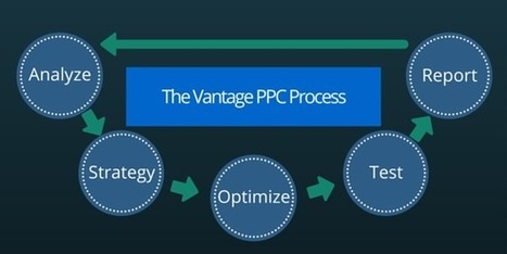 PPC Fundamentals For Commercial Activities - Designsave.com | Freebies and Resource | Scoop.it