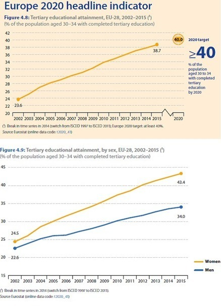 ¿Es posible tener un 40% de la población con estudios universitarios? - Universidad, sí   Docencia universitaria y cambio en la Sociedad del Conocimiento   Scoop.it