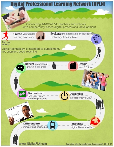 The Blended Learning Pathway Infographic | e-Learning Infographics | Language learning | Scoop.it