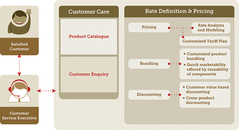 Rate Definition and Pricing | SURE! | About SURE! | Scoop.it