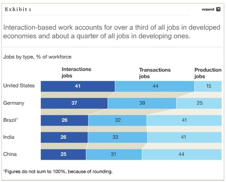 Preparing for a new era of work - McKinsey | Profile of the future HR leader | Scoop.it