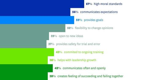 What Leadership Requires, According to Global Leaders | Business Transformation | Scoop.it