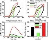 A computational study of conflict-monitoring at two levels of processing: Reaction time distributional analyses and hemodynamic responses | DMC Lab publications | Scoop.it