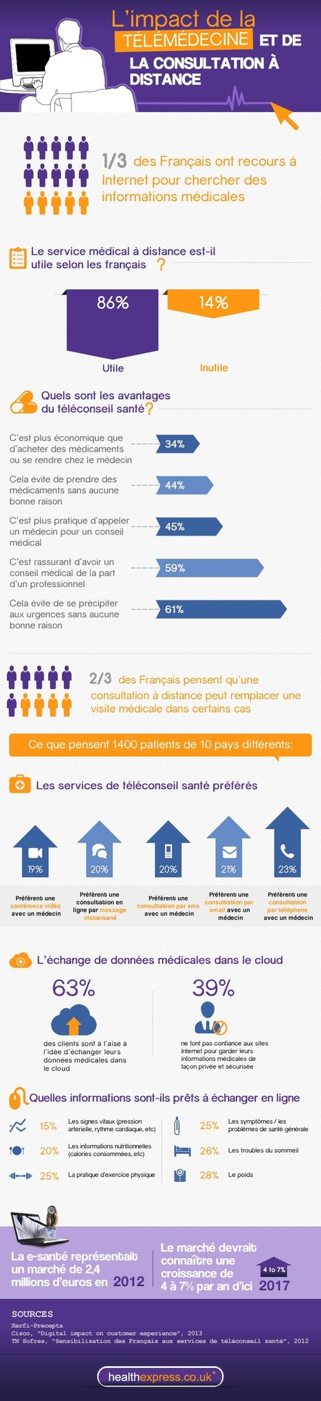 Infographie : L'impact de la télémédecine et de la consultation à distance | Marketing 3.0 | Scoop.it