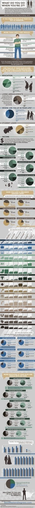 The Life of a 27 year old in America – Millennials Infographic | INTRODUCTION TO THE SOCIAL SCIENCES DIGITAL TEXTBOOK(PSYCHOLOGY-ECONOMICS-SOCIOLOGY):MIKE BUSARELLO | Scoop.it