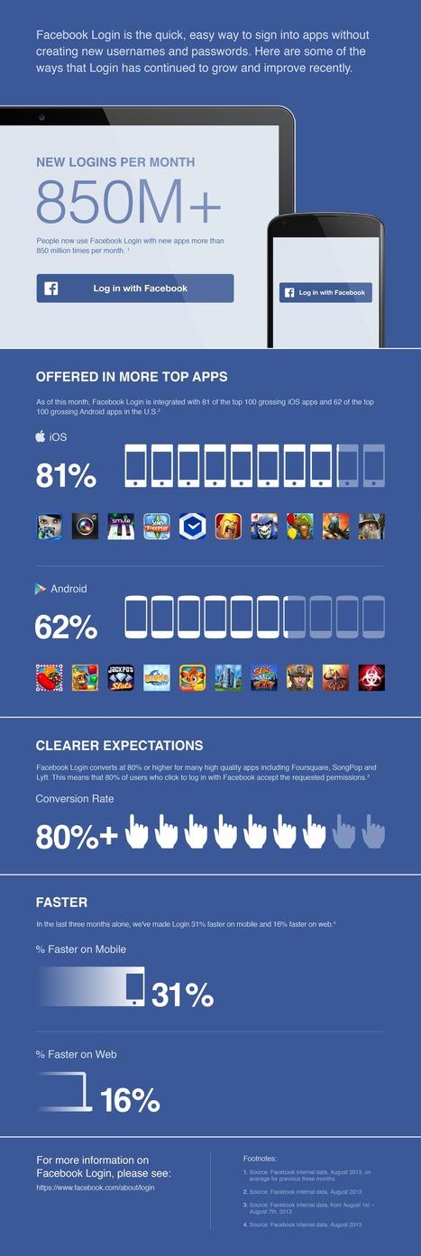 [infographie] Les chiffres impressionnants de l'utilisation du Facebook Login | Actualité e-marketing & Web 2.0 | Scoop.it