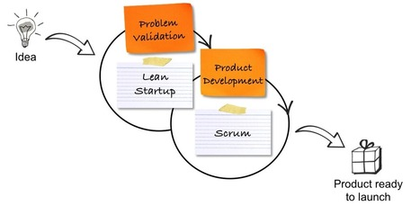 The Product Owner's Checklist for the First Sprint | Roman Pichler | Product Management | Scoop.it