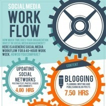 Social Media Workflow | Visual.ly | Digitalbutnotonly | Scoop.it