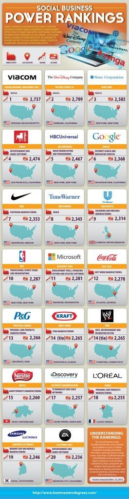 Top 20 Most Social Brands [INFOGRAPHIC] | Digital Technology and Life | Scoop.it