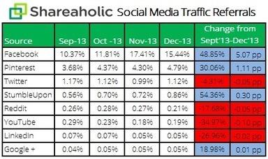 Etude : Les tendances du trafic provenant des réseaux sociaux | pratique des jeunes sur internet | Scoop.it
