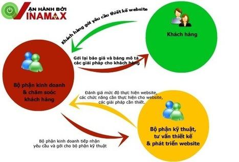 Thiết kế website giá rẻ nhất Việt Nam | Thiet ke website | Scoop.it