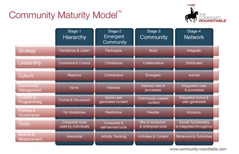 CommunityMaturityModel_HighRes.jpg (2550x1650 pixels) via Community Round Table | Tech Radar | Scoop.it