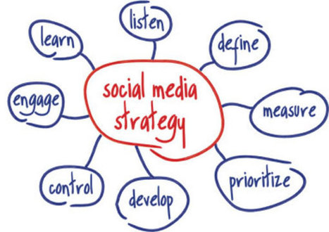 10 inspiring brands with a strategy for social media | Integrated Brand Communications | Scoop.it