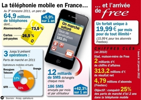 Les opérateurs de téléphonie mobile contre-attaquent - Information - France Culture | free | Scoop.it