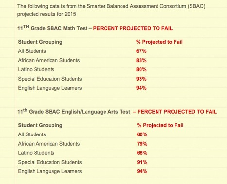 "Projected Fail Rates for 11th Grade SmarterBalanced Tests // Wait What? | ""Testing, Testing, 1, 2, 3..."" 