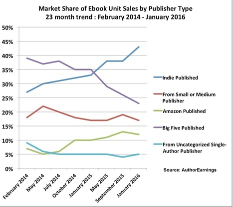 Should you self-publish? | Ebook and Publishing | Scoop.it