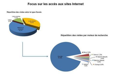 France : 1 visiteur sur 2 vient des moteurs de recherche ! - Actualité Abondance | Geeks | Scoop.it