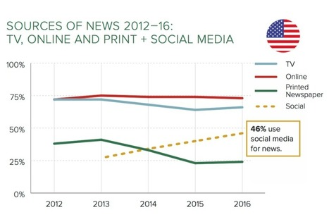 Study: Social Media Overtakes TV as Main Source of News for 18-24 | Socialart | Scoop.it