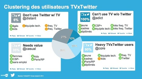 Social TV : comment Twitter dope l'impact des marques | #Socialtv par @ClemenceBJ | Scoop.it