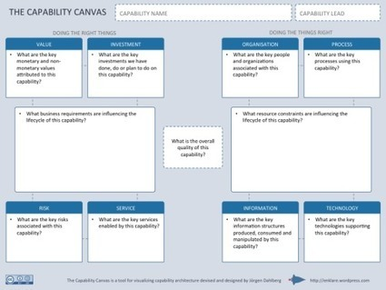 The Business Capability Canvas | Enterprise architecture | Scoop.it