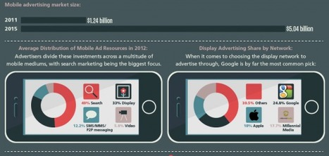 [Infographie] Le boom du marketing mobile en chiffres ! | Internet world | Scoop.it