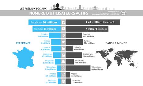 Chiffres des utilisateurs des réseaux sociaux en France et dans le monde – Septembre 2015   Communication Digitale   Scoop.it