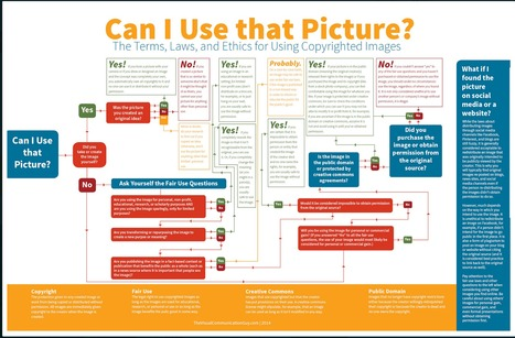 Can I Use This Picture- A New Wonderful Flowchart for Your Class | TALC Infographics | Scoop.it