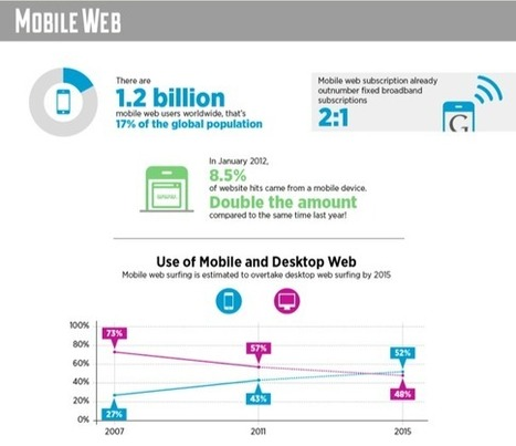 Great trends in mobile [INFOGRAPHIC] | Frederic Gonzalo | Mobile (Post-PC) in Higher Education | Scoop.it